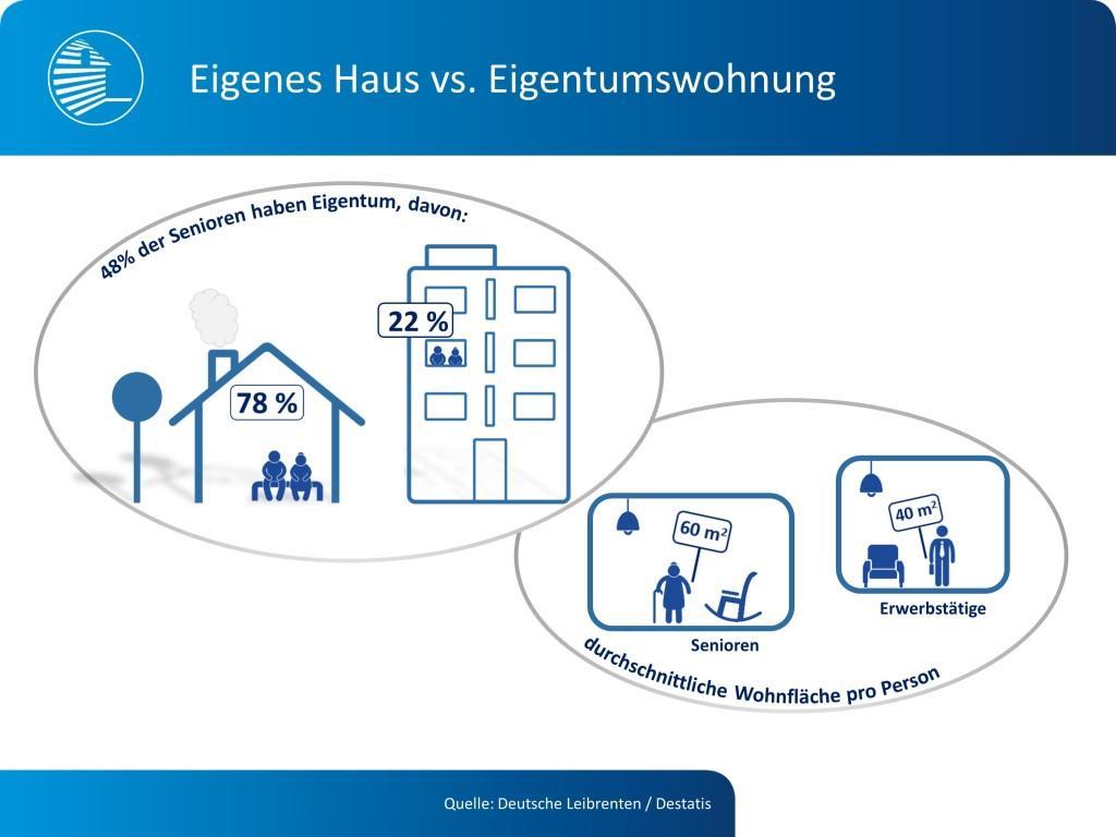 Senioren mit Eigentum verfügen über durchschnittlich 60 Quadratmeter Wohnfläche pro Person – fünfzig Prozent mehr als Erwerbstätige, die mit 40 Quadratmeter auskommen müssen. - copyright: Deutsche Leibrenten / Destatis