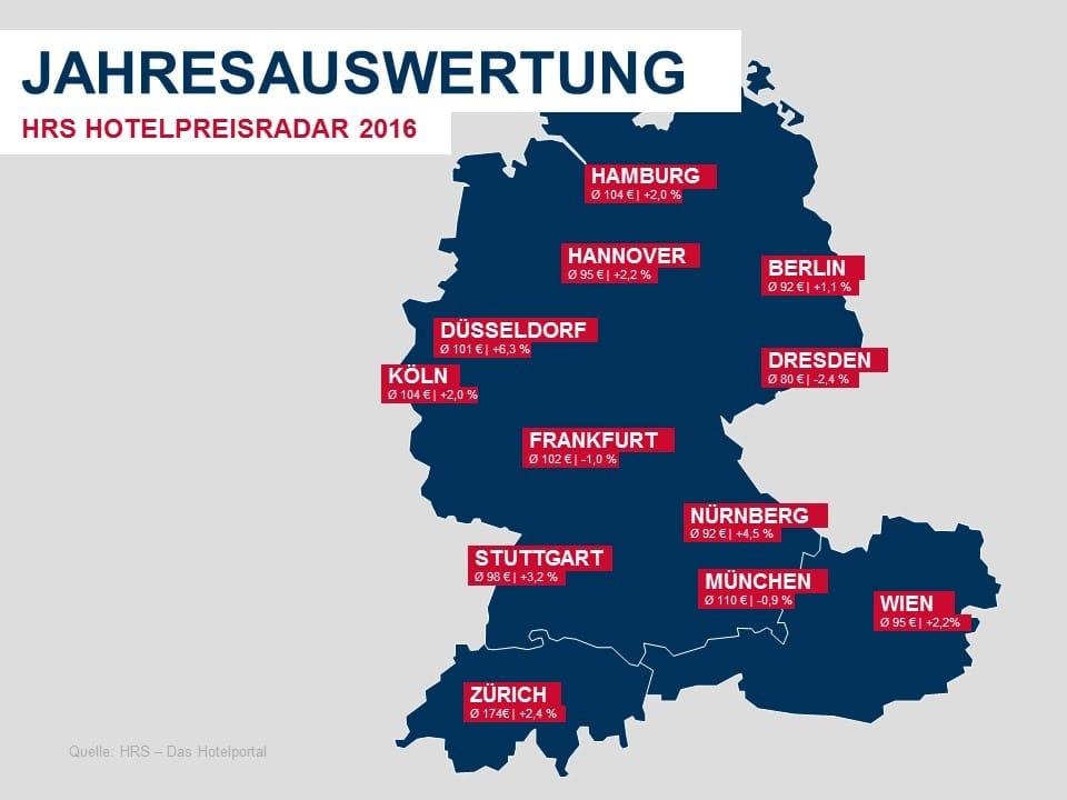 Deutschland: Kaum Schwankungen - Düsseldorf profitiert von Messen - copyright: HRS - Das Hotelportal