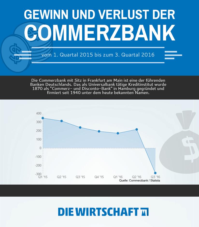 Die Gewinne und Verluste in den Quartalen von 2015 bis 2016. - copyright: Die Wirtschaft Köln