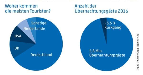 Statistik KölnTourismus GmbH