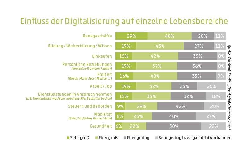 Einfluss der Digitalisierung auf einzelne Lebensbereiche - copyright: Die Wirtschaft Köln / Postbank