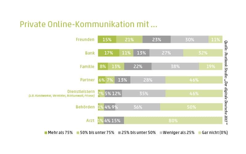 Private Online-Kommunikation - copyright: Die Wirtschaft Köln / Postbank