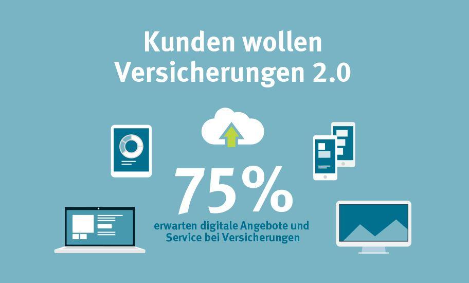 75 Prozent der Versicherten möchten Angebote und Service in den digitalen Medien. - copyright: Gothaer Versicherungsbank VVaG
