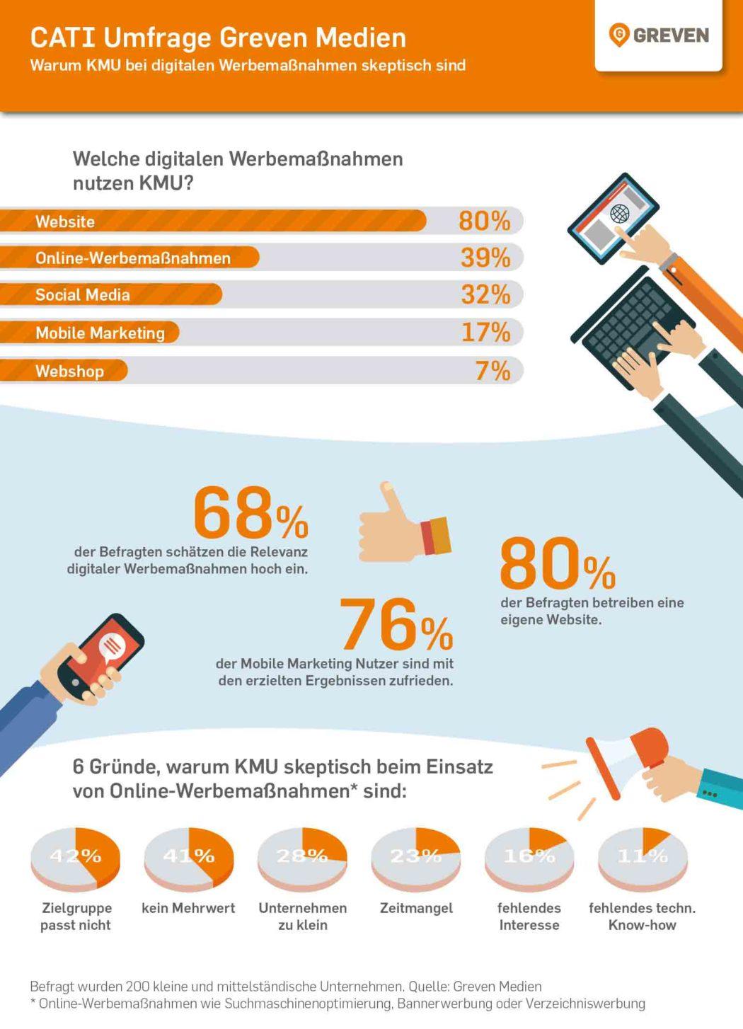 Repräsentative Umfrage unter kleinen und mittelständischen Unternehmen im Auftrag von Greven Medien. copyright: Greven Medien