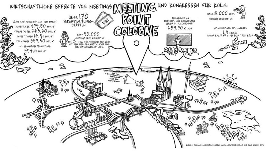 Tagungen und Kongresse als Wirtschaftsfaktor für Köln copyright: Illustration Susanne Ferrari