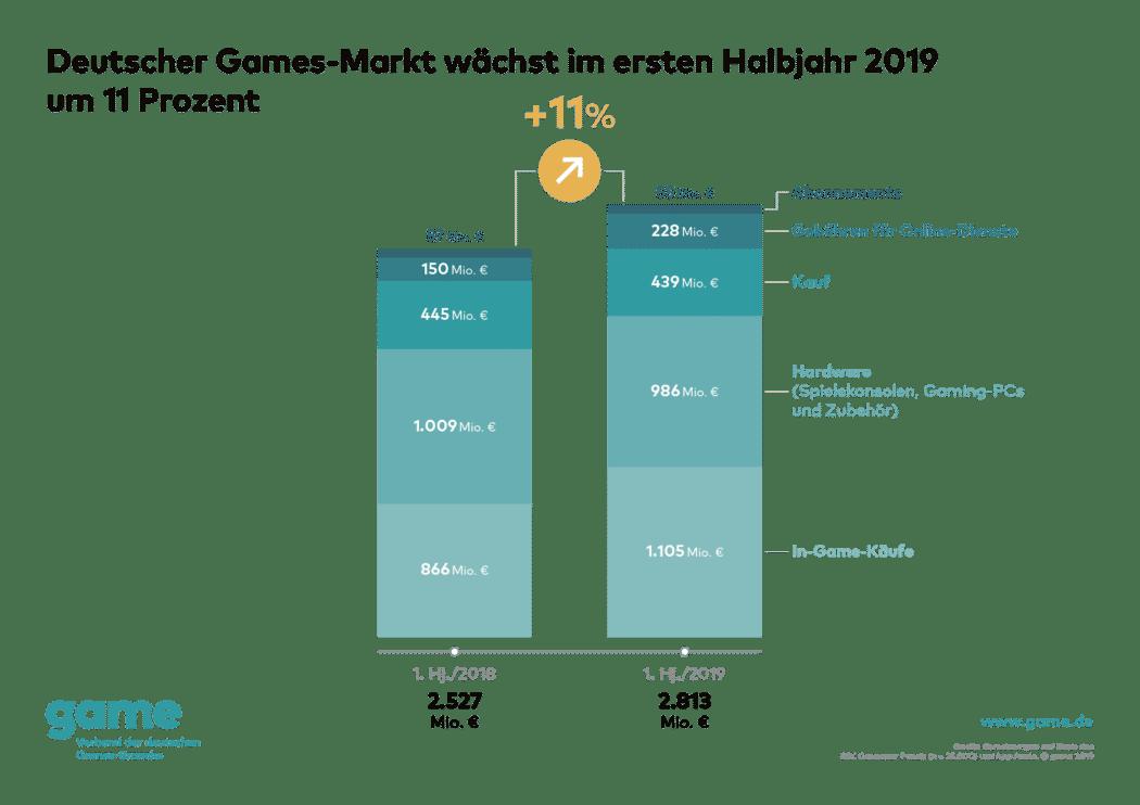 Deutscher Games-Markt wächst im ersten Halbjahr 2019 um 11 Prozent copyright: Game Verband