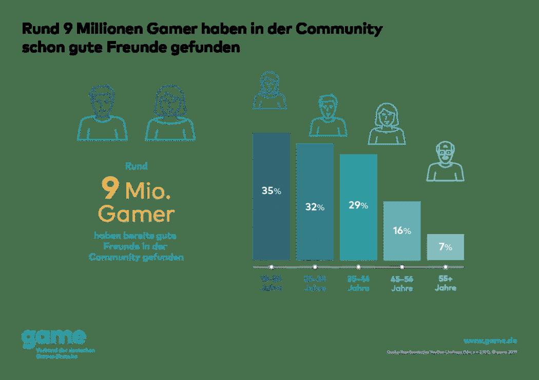 Rund 9 Millionen Gamer haben in der Community schon gute Freunde gefunden copyright: Game Verband